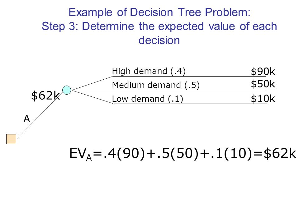 Example of Decision Tree Problem: Step 3: Determine the expected value of each decision High demand (.4) Medium demand (.5) Low demand (.1) A $90k $50k $10k EV A =.4(90)+.5(50)+.1(10)=$62k $62k