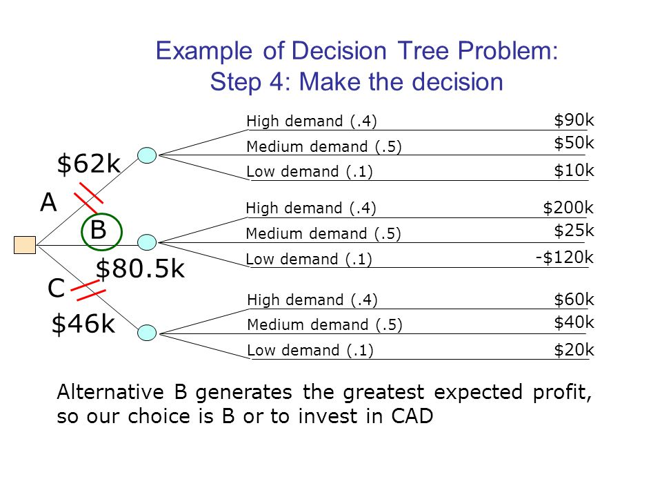 Example of Decision Tree Problem: Step 4: Make the decision High demand (.4) Medium demand (.5) Low demand (.1) High demand (.4) Medium demand (.5) Low demand (.1) A B C High demand (.4) Medium demand (.5) Low demand (.1) $90k $50k $10k $200k $25k -$120k $60k $40k $20k $62k $80.5k $46k Alternative B generates the greatest expected profit, so our choice is B or to invest in CAD