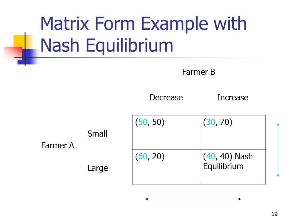 19 Matrix Form Example with Nash Equilibrium Farmer B DecreaseIncrease Farmer A Small (50, 50)(30, 70) Large (60, 20)(40, 40) Nash Equilibrium