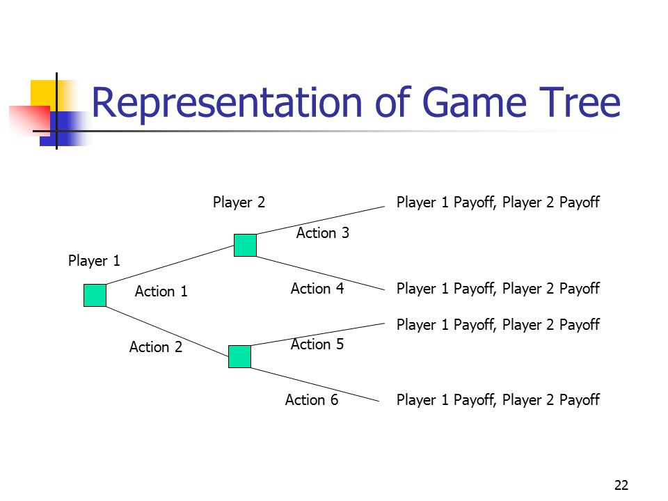 22 Representation of Game Tree Player 1 Player 2 Action 1 Action 2 Action 3 Action 4 Action 5 Action 6 Player 1 Payoff, Player 2 Payoff