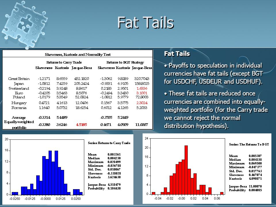 Fat Tails Payoffs to speculation in individual currencies have fat tails (except BGT for USDCHF, USDEUR and USDHUF).