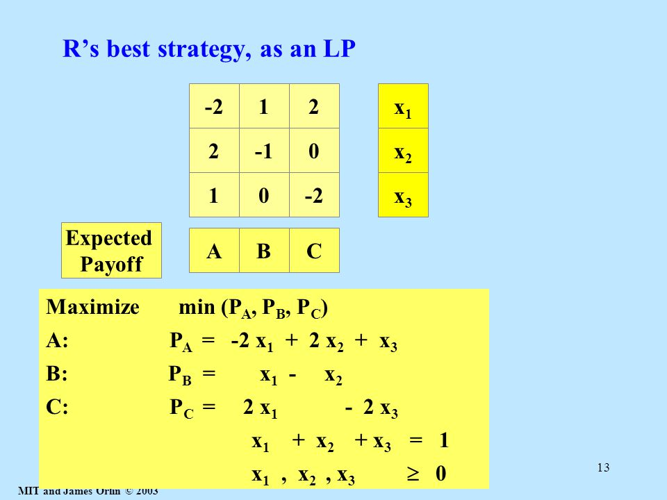 MIT and James Orlin © 2003 13 R's best strategy, as an LP 20 10-2 12x1x1 x2x2 x3x3 A: P A = -2 x 1 + 2 x 2 + x 3 AB B: P B = x 1 - x 2 C C: P C = 2 x