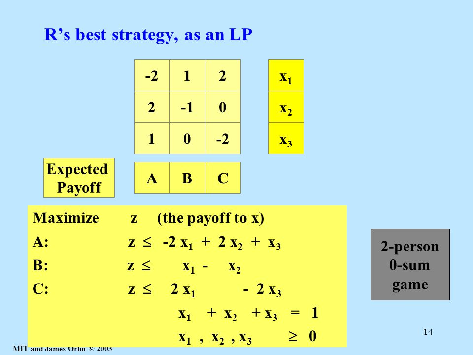 MIT and James Orlin © 2003 14 R's best strategy, as an LP 20 10-2 12x1x1 x2x2 x3x3 A: z  -2 x 1 + 2 x 2 + x 3 AB B: z  x 1 - x 2 C C: z  2 x 1 - 2 x 3 Expected Payoff Maximize z (the payoff to x) x 1 + x 2 + x 3 = 1 x 1, x 2, x 3  0 2-person 0-sum game