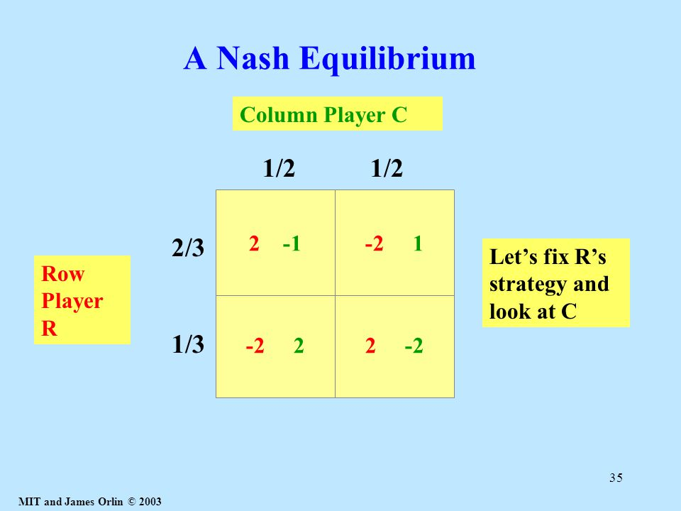 MIT and James Orlin © 2003 35 A Nash Equilibrium -2 22 -2 2 -1-2 1 Column Player C Row Player R 2/3 1/3 1/2 Let's fix R's strategy and look at C