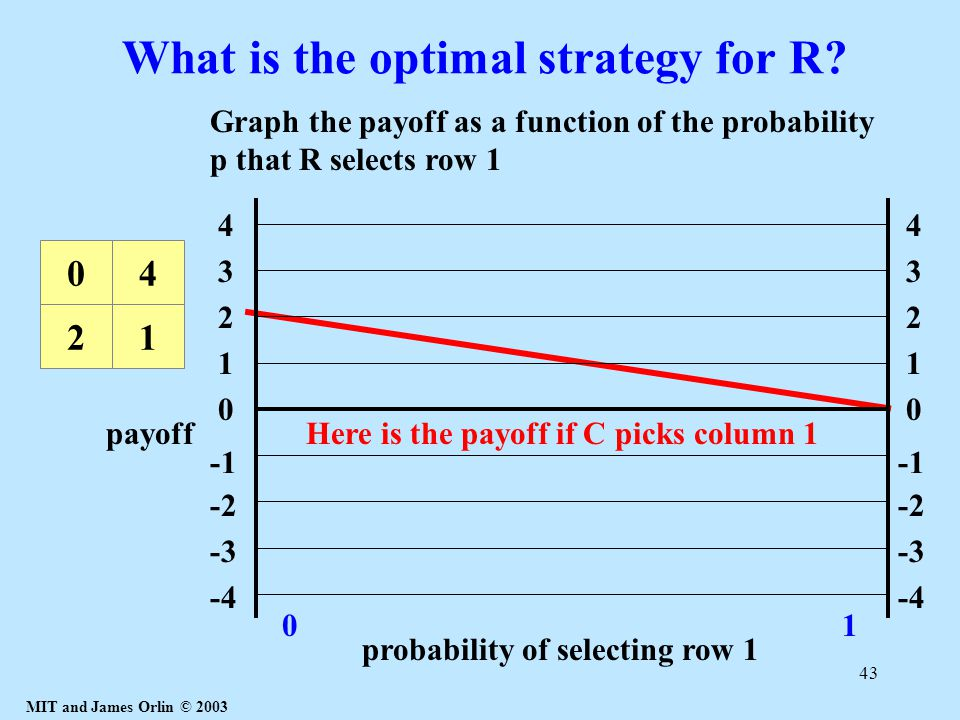 MIT and James Orlin © 2003 43 What is the optimal strategy for R.