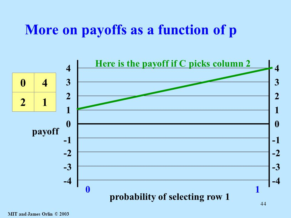 MIT and James Orlin © 2003 44 More on payoffs as a function of p 1 4 3 2 0 -2 -3 -4 1 4 3 2 0 -2 -3 -4 probability of selecting row 1 01 21 04 Here is the payoff if C picks column 2 payoff