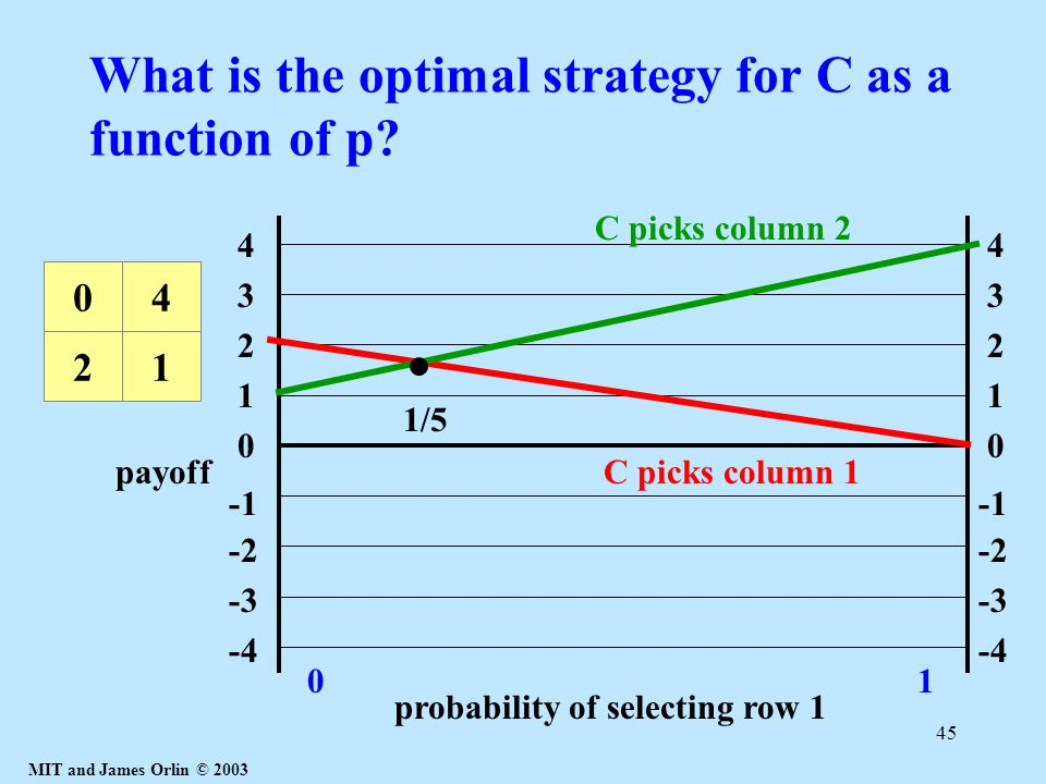 MIT and James Orlin © 2003 45 What is the optimal strategy for C as a function of p? 1 4 3 2 0 -2 -3 -4 1 4 3 2 0 -2 -3 -4 probability of selecting ro
