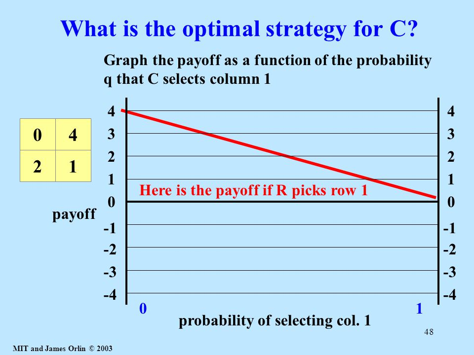 MIT and James Orlin © 2003 48 What is the optimal strategy for C? 21 04 Here is the payoff if R picks row 1 01 1 4 3 2 0 -2 -3 -4 1 4 3 2 0 -2 -3 -4 p