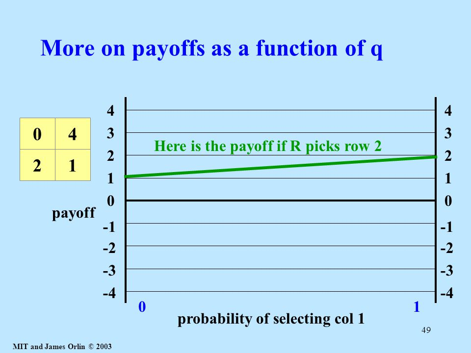 MIT and James Orlin © 2003 49 More on payoffs as a function of q 1 4 3 2 0 -2 -3 -4 1 4 3 2 0 -2 -3 -4 probability of selecting col 1 01 21 04 Here is the payoff if R picks row 2 payoff