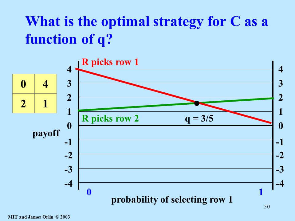 MIT and James Orlin © 2003 50 What is the optimal strategy for C as a function of q? 1 4 3 2 0 -2 -3 -4 1 4 3 2 0 -2 -3 -4 probability of selecting ro