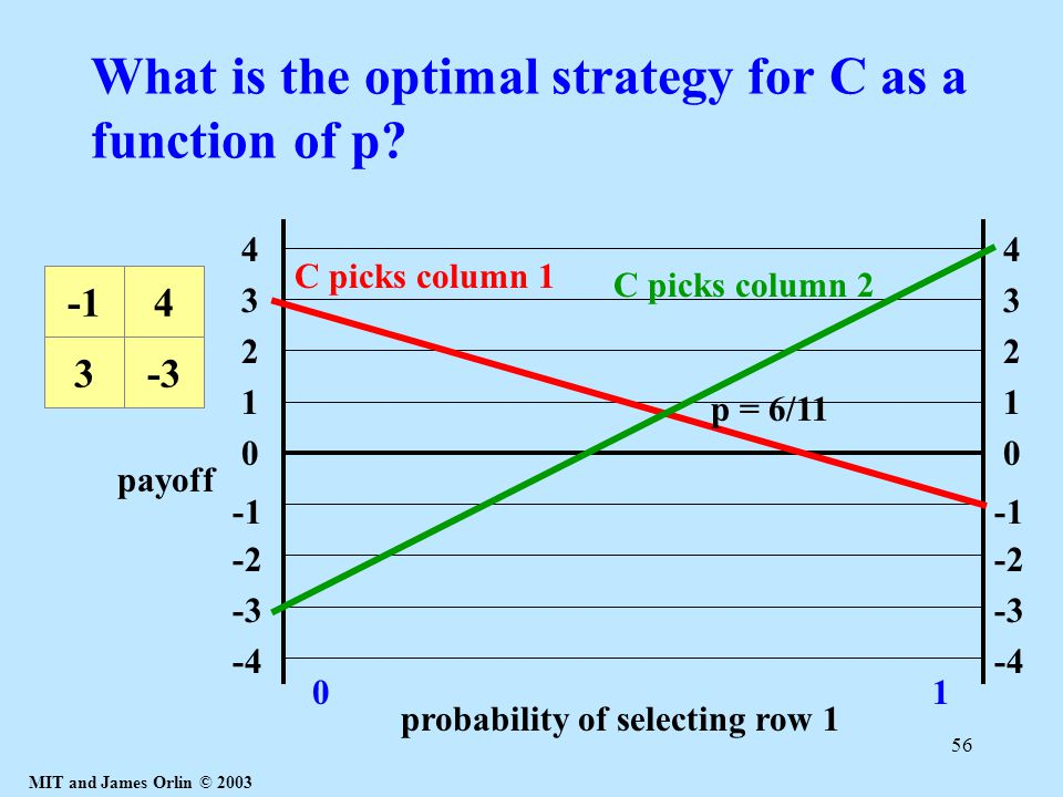 MIT and James Orlin © 2003 56 What is the optimal strategy for C as a function of p? 1 4 3 2 0 -2 -3 -4 1 4 3 2 0 -2 -3 -4 probability of selecting ro