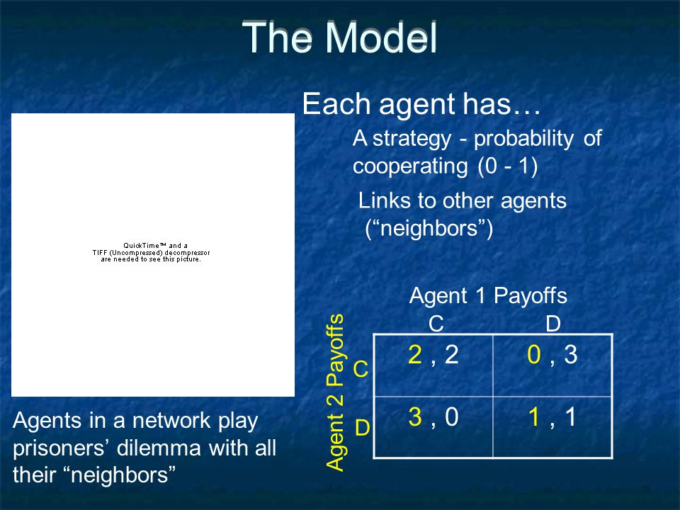 The Model 2, 20, 3 3, 01, 1 A strategy - probability of cooperating (0 - 1) Links to other agents ( neighbors ) Agents in a network play prisoners' dilemma with all their neighbors Agent 1 Payoffs CD Agent 2 Payoffs D C Each agent has…