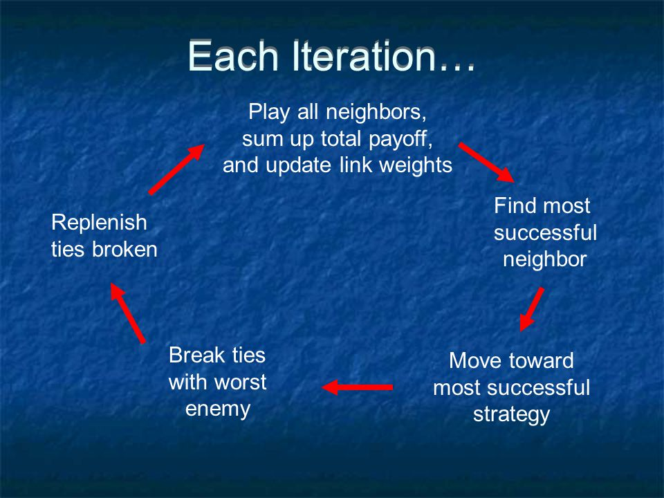Each Iteration… Play all neighbors, sum up total payoff, and update link weights Find most successful neighbor Move toward most successful strategy Break ties with worst enemy Replenish ties broken