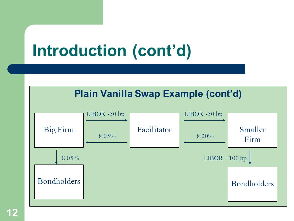 11 Introduction (cont'd) Plain Vanilla Swap Example (cont'd) A facilitator might act as an agent in the transaction and charge a 15 bp fee for the service.