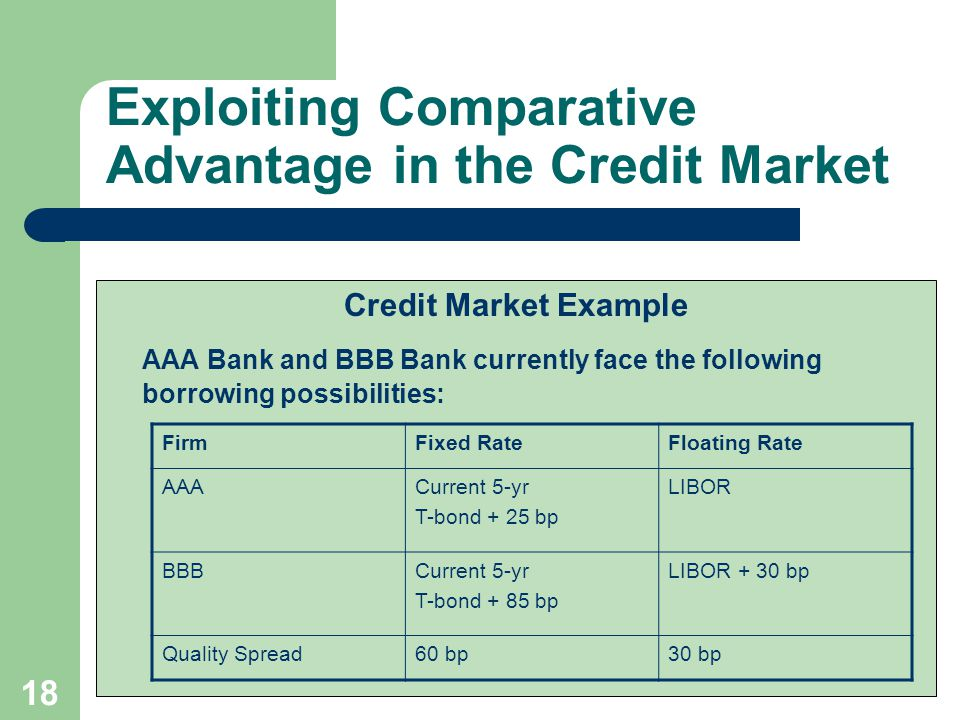 17 Exploiting Comparative Advantage in the Credit Market Interest rate swaps can be used to exploit differentials in the credit market
