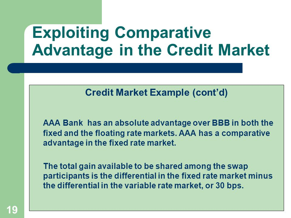 18 Exploiting Comparative Advantage in the Credit Market Credit Market Example AAA Bank and BBB Bank currently face the following borrowing possibilities: FirmFixed RateFloating Rate AAACurrent 5-yr T-bond + 25 bp LIBOR BBBCurrent 5-yr T-bond + 85 bp LIBOR + 30 bp Quality Spread60 bp30 bp