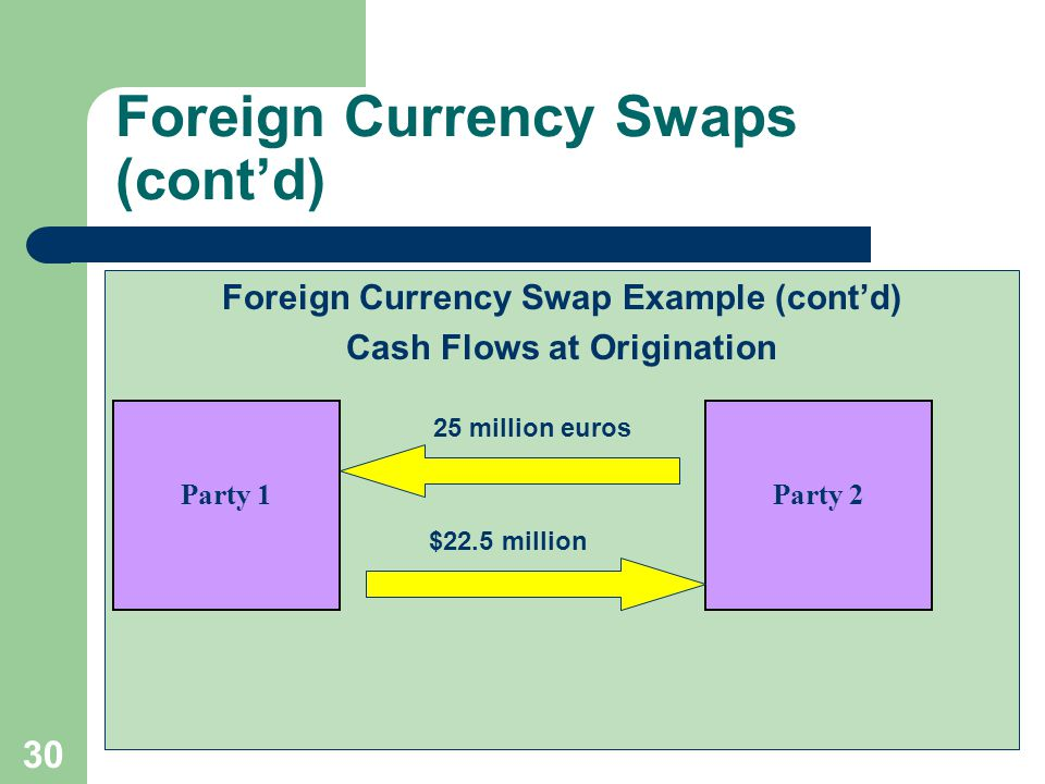 29 Foreign Currency Swaps (cont'd) Foreign Currency Swap Example (cont'd) The swap will result in the following payments every six months:  Fixed rate payment = 25,000,000 Euros x 8.00% x 0.5 = 1,000,000 Euros  Floating rate payment = $22.5 million x 0.5 x LIBOR