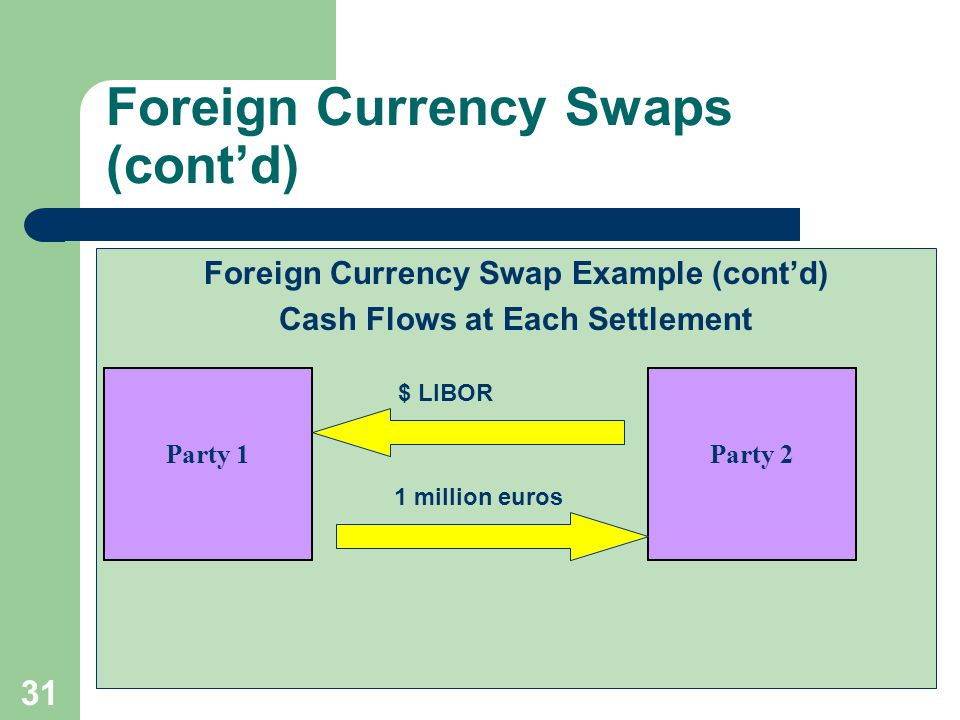 30 Foreign Currency Swaps (cont'd) Foreign Currency Swap Example (cont'd) Cash Flows at Origination 25 million euros $22.5 million Party 1Party 2