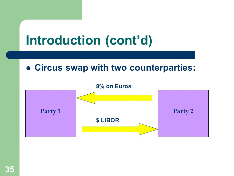 34 Introduction A circus swap combines an interest rate and a currency swap – Involves a plain vanilla interest rate swap and an ordinary currency swap – Both swaps might be with the same counterparty or with different counterparties