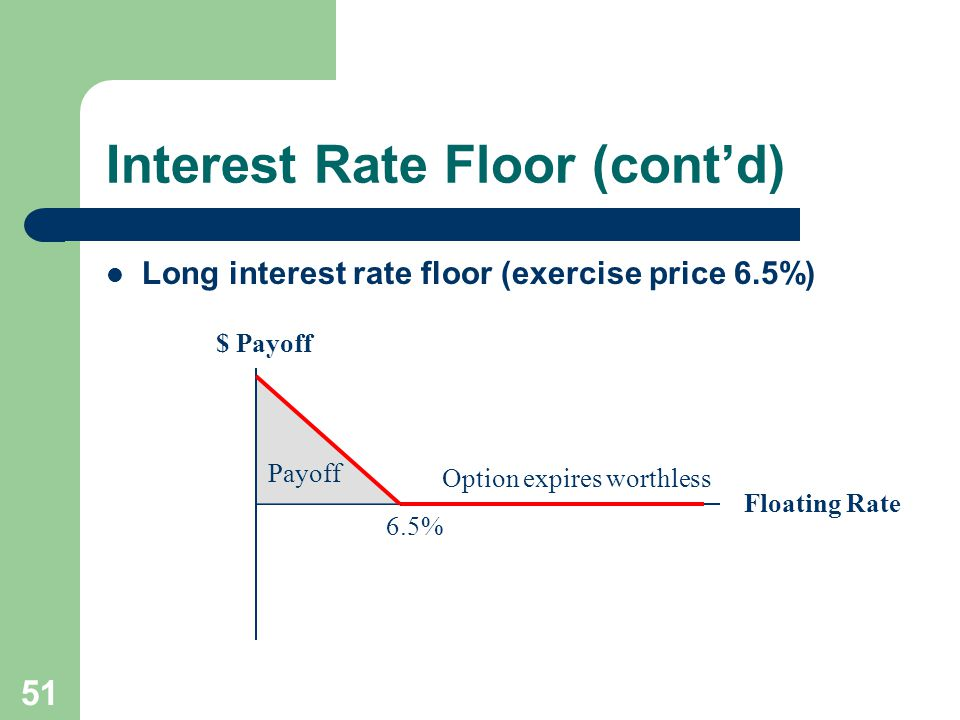 50 Interest Rate Floor An interest rate floor – Is related to a cap in the same way that a put is related to a call – Like a portfolio of European put options (floorlets) on an interest rate On each interest payment date over the life of the cap, one option in the portfolio expires – Is useful to firms with floating rate assets – Puts a lower limit on the periodic interest payments at the floorlet's exercise price