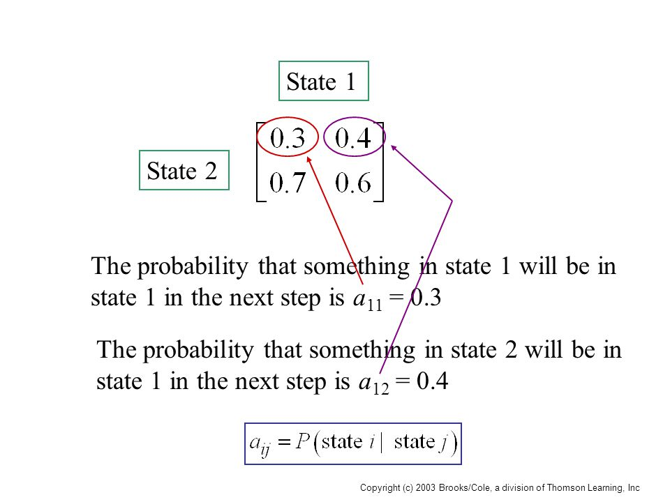 Copyright (c) 2003 Brooks/Cole, a division of Thomson Learning, Inc State 1 State 2 The probability that something in state 1 will be in state 1 in the next step is a 11 = 0.3 The probability that something in state 2 will be in state 1 in the next step is a 12 = 0.4