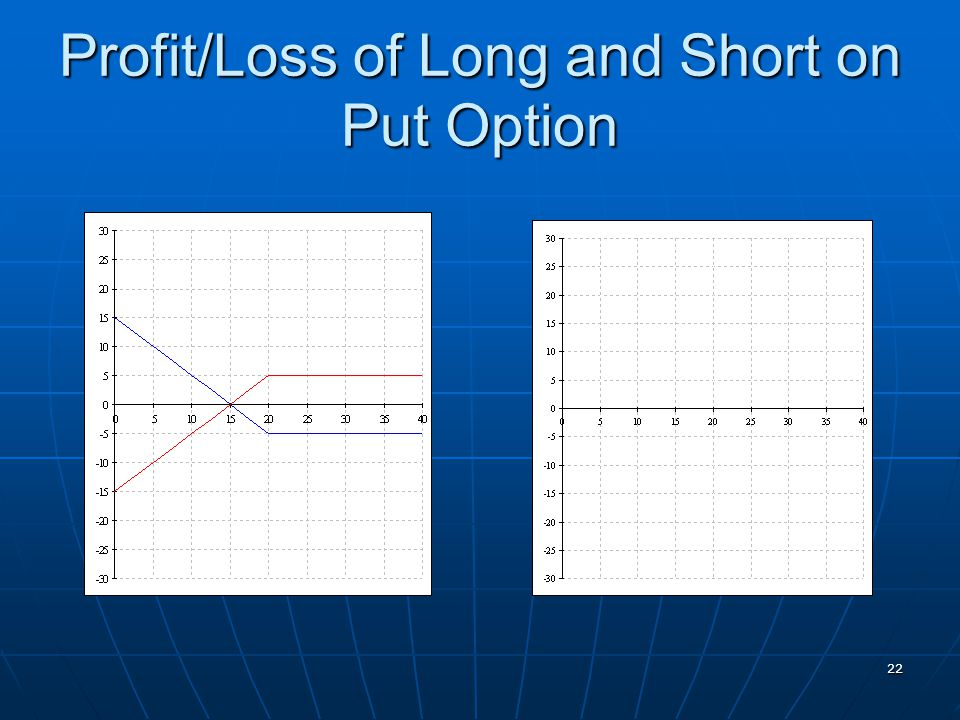 22 Profit/Loss of Long and Short on Put Option