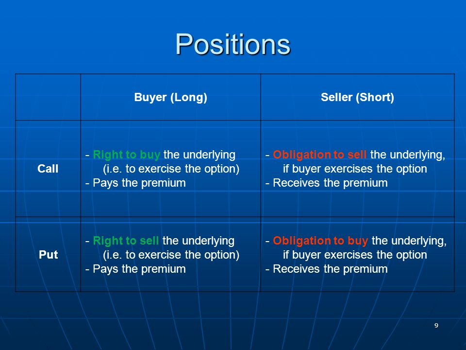 Positions Buyer (Long)Seller (Short) Call - Right to buy the underlying (i.e. to exercise the option) - Pays the premium - Obligation to sell the unde