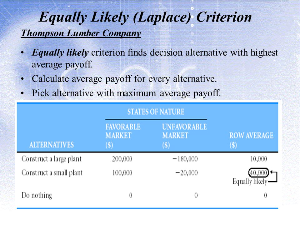 Equally Likely (Laplace) Criterion Equally likely criterion finds decision alternative with highest average payoff.