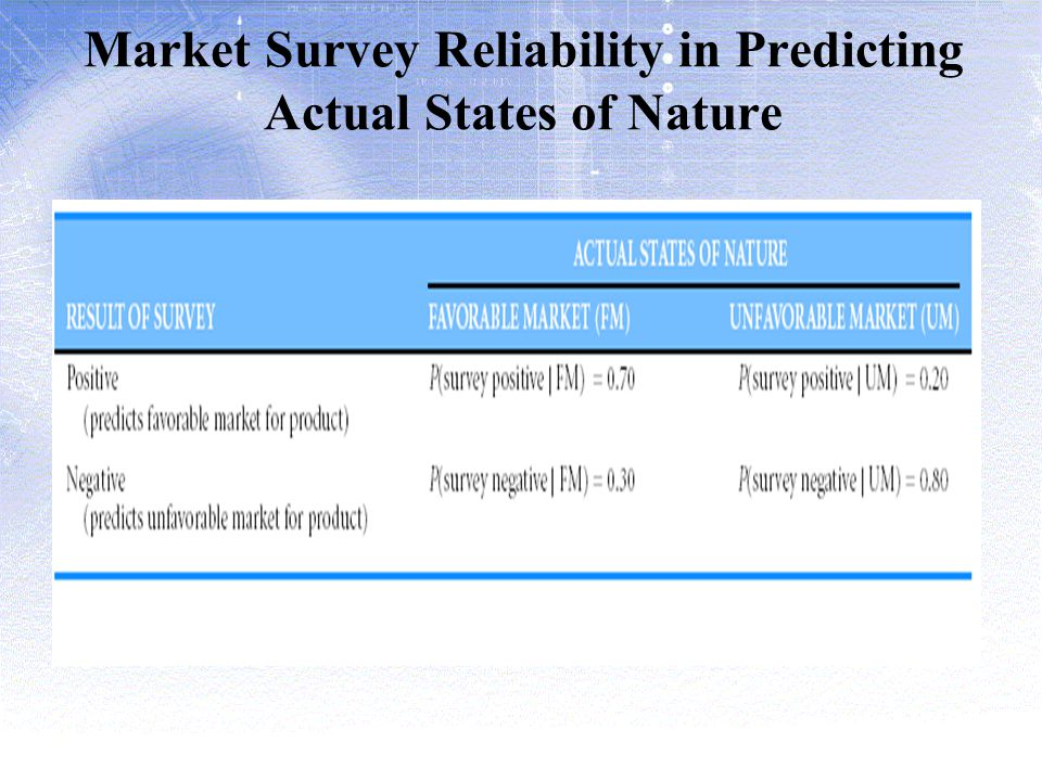 Market Survey Reliability in Predicting Actual States of Nature