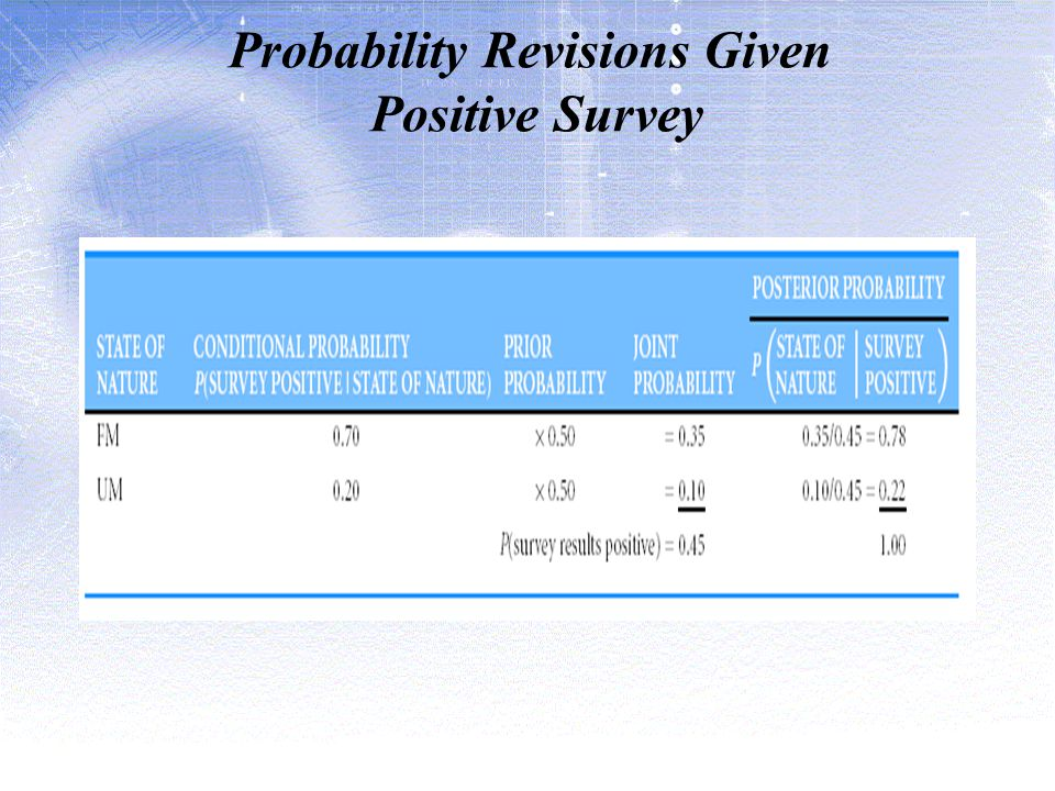 Probability Revisions Given Positive Survey