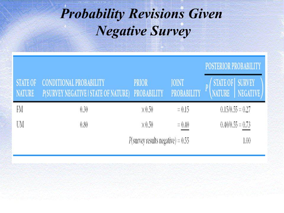 Probability Revisions Given Negative Survey