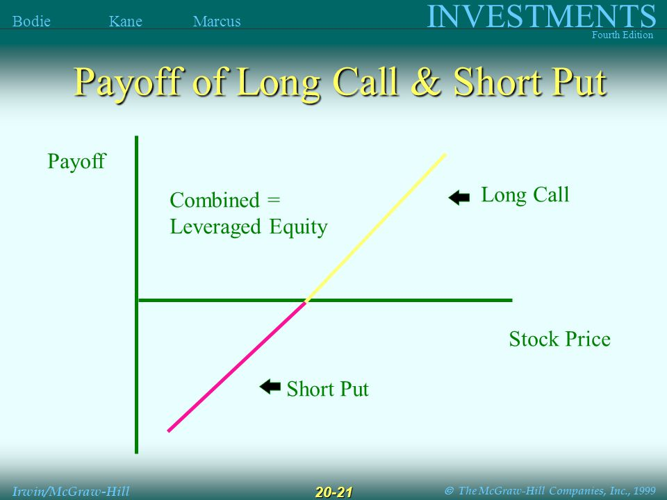  The McGraw-Hill Companies, Inc., 1999 INVESTMENTS Fourth Edition Bodie Kane Marcus Irwin/McGraw-Hill 20-21 Long Call Short Put Payoff Stock Price Combined = Leveraged Equity Payoff of Long Call & Short Put