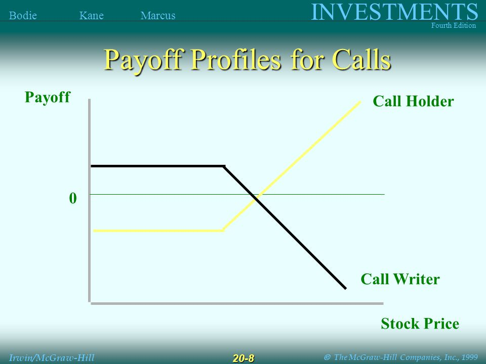  The McGraw-Hill Companies, Inc., 1999 INVESTMENTS Fourth Edition Bodie Kane Marcus Irwin/McGraw-Hill 20-8 Payoff Profiles for Calls Payoff Stock Price 0 Call Writer Call Holder
