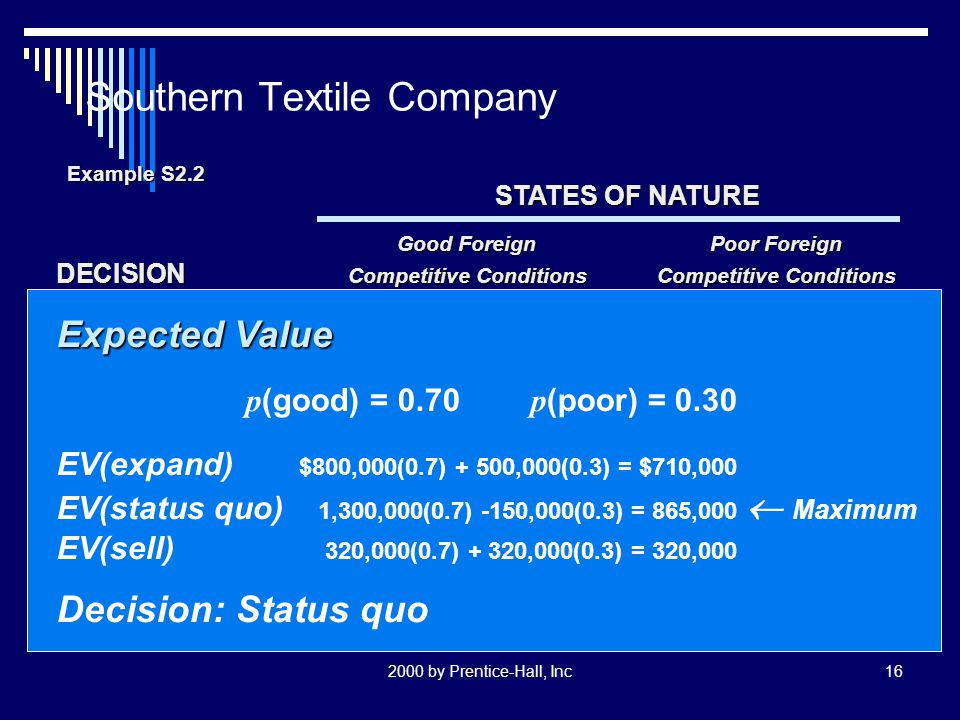 2000 by Prentice-Hall, Inc16 Southern Textile Company STATES OF NATURE Good ForeignPoor Foreign DECISION Competitive ConditionsCompetitive Conditions