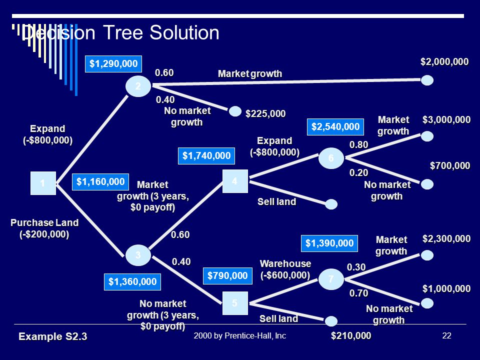 2000 by Prentice-Hall, Inc22 Decision Tree Solution 6 7 2 1 3 4 5 Expand(-$800,000) Purchase Land (-$200,000) $1,160,000 $1,360,000 $790,000 $1,390,00