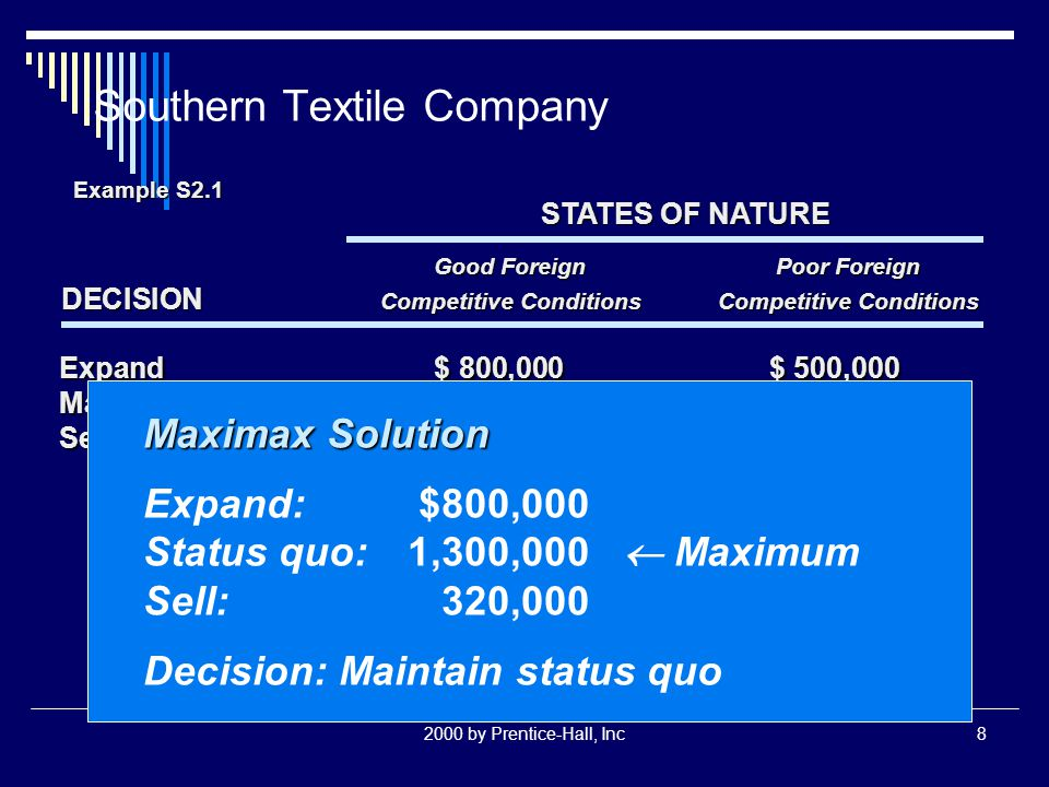 2000 by Prentice-Hall, Inc8 Southern Textile Company STATES OF NATURE Good ForeignPoor Foreign DECISION Competitive ConditionsCompetitive Conditions E