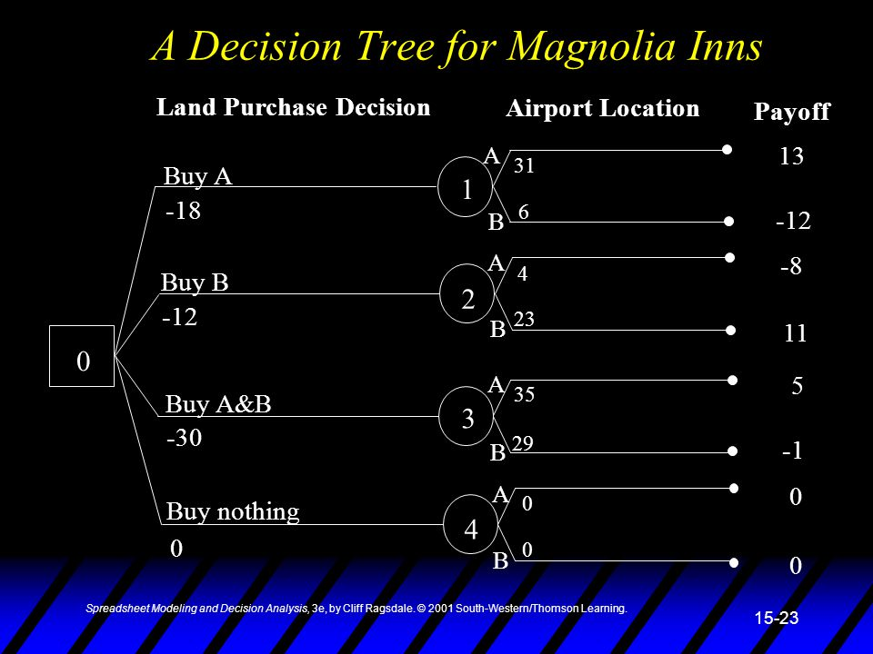 Spreadsheet Modeling and Decision Analysis, 3e, by Cliff Ragsdale. © 2001 South-Western/Thomson Learning. 15-23 A Decision Tree for Magnolia Inns 0 1