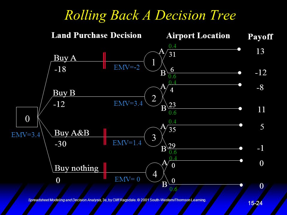 Spreadsheet Modeling and Decision Analysis, 3e, by Cliff Ragsdale. © 2001 South-Western/Thomson Learning. 15-24 Rolling Back A Decision Tree 0 1 2 3 4