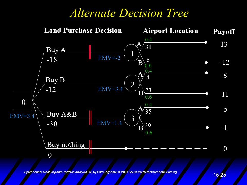 Spreadsheet Modeling and Decision Analysis, 3e, by Cliff Ragsdale. © 2001 South-Western/Thomson Learning. 15-25 Alternate Decision Tree 0 1 2 3 Buy A