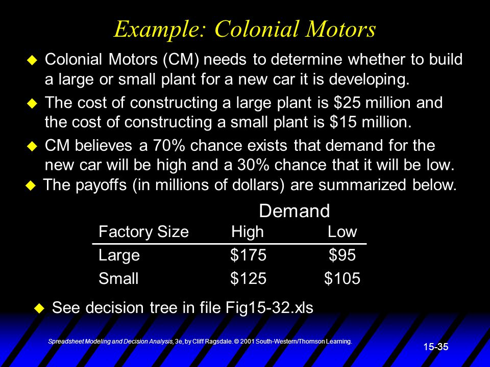 Spreadsheet Modeling and Decision Analysis, 3e, by Cliff Ragsdale. © 2001 South-Western/Thomson Learning. 15-35 Example: Colonial Motors u Colonial Mo