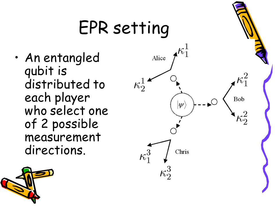 EPR setting An entangled qubit is distributed to each player who select one of 2 possible measurement directions.