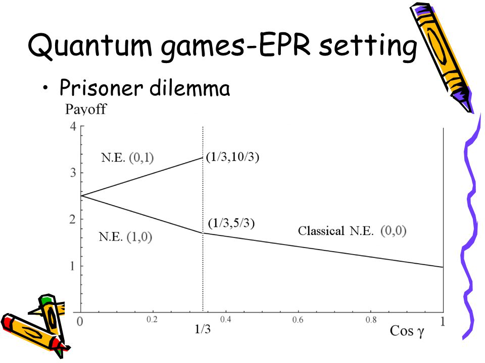 Quantum games-EPR setting Prisoner dilemma