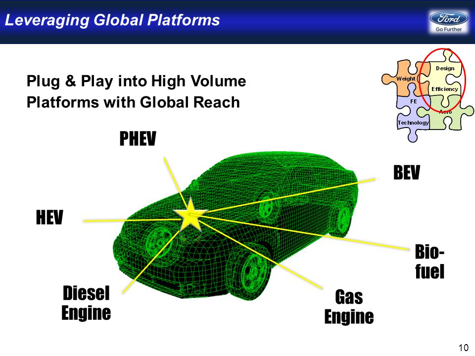 10 Leveraging Global Platforms HEV PHEV BEV Gas Engine Diesel Engine Plug & Play into High Volume Platforms with Global Reach Bio- fuel