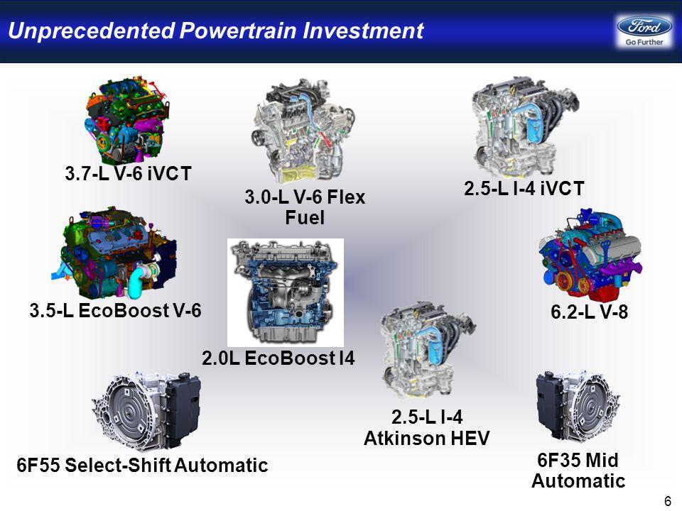 Unprecedented Powertrain Investment 3.7-L V-6 iVCT 6.2-L V-8 6F55 Select-Shift Automatic 3.5-L EcoBoost V-6 2.5-L I-4 Atkinson HEV 2.5-L I-4 iVCT 3.0-L V-6 Flex Fuel 6F35 Mid Automatic 2.0L EcoBoost I4 6