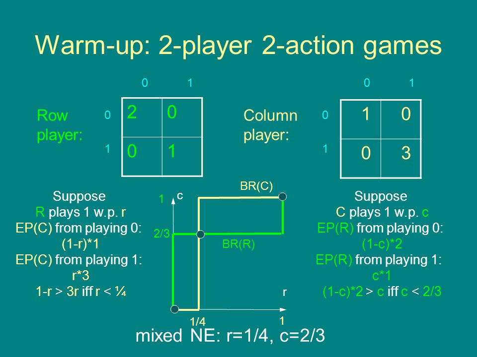 Warm-up: 2-player 2-action games 20 01 1 0 0 3 Row player: Column player: 0 1 0101 0 1 Suppose R plays 1 w.p.
