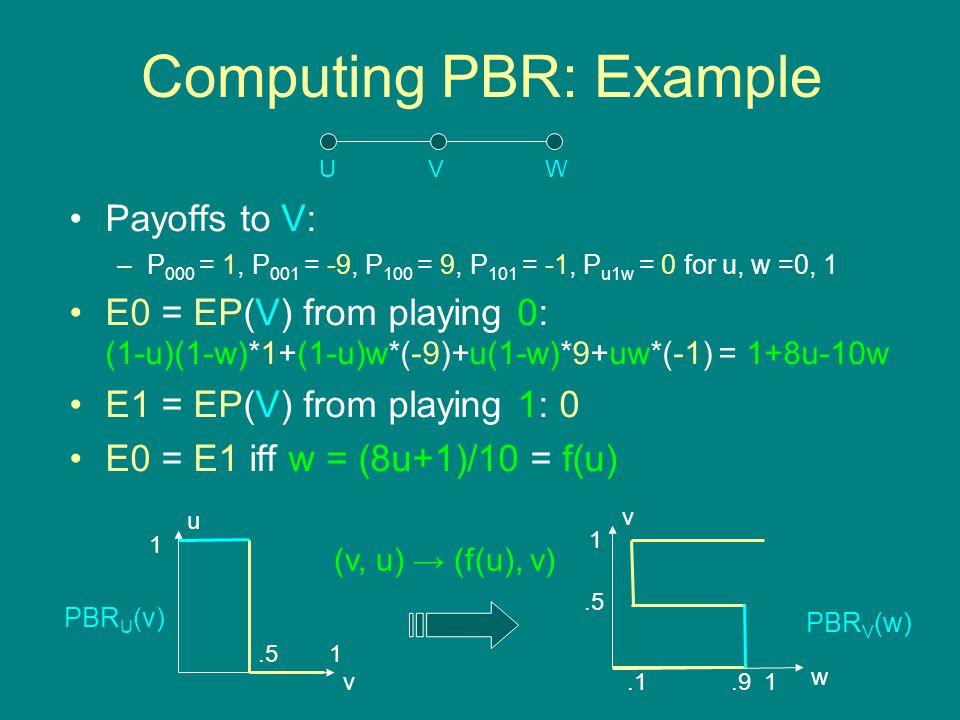 Computing PBR: Example Payoffs to V: –P 000 = 1, P 001 = -9, P 100 = 9, P 101 = -1, P u1w = 0 for u, w =0, 1 E0 = EP(V) from playing 0: (1-u)(1-w)*1+(1-u)w*(-9)+u(1-w)*9+uw*(-1) = 1+8u-10w E1 = EP(V) from playing 1: 0 E0 = E1 iff w = (8u+1)/10 = f(u) UVW.51 1 u v v 1 1.1.9 w (v, u) → (f(u), v) PBR U (v) PBR V (w)
