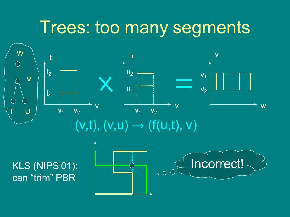 Trees: too many segments vvw u t v v1v1 v2v2 v1v1 v2v2 v1v1 v2v2 KLS (NIPS'01): can trim PBR Incorrect.