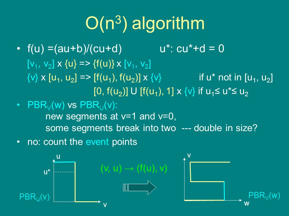 O(n 3 ) algorithm f(u) =(au+b)/(cu+d) u*: cu*+d = 0 [v 1, v 2 ] x {u} => {f(u)} x [v 1, v 2 ] {v} x [u 1, u 2 ] => [f(u 1 ), f(u 2 )] x {v} if u* not in [u 1, u 2 ] [0, f(u 2 )] U [f(u 1 ), 1] x {v} if u 1 ≤ u*≤ u 2 PBR V (w) vs PBR U (v): new segments at v=1 and v=0, some segments break into two --- double in size.