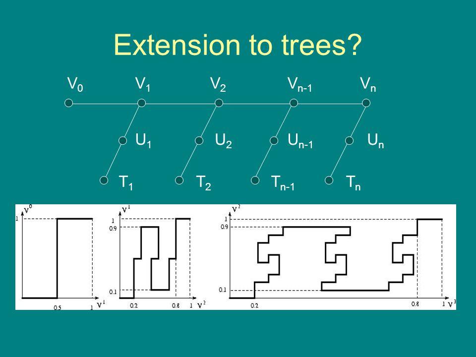 Extension to trees V0V0 V1V1 V2V2 V n-1 VnVn U1U1 T1T1 U n-1 T2T2 U2U2 T n-1 TnTn UnUn