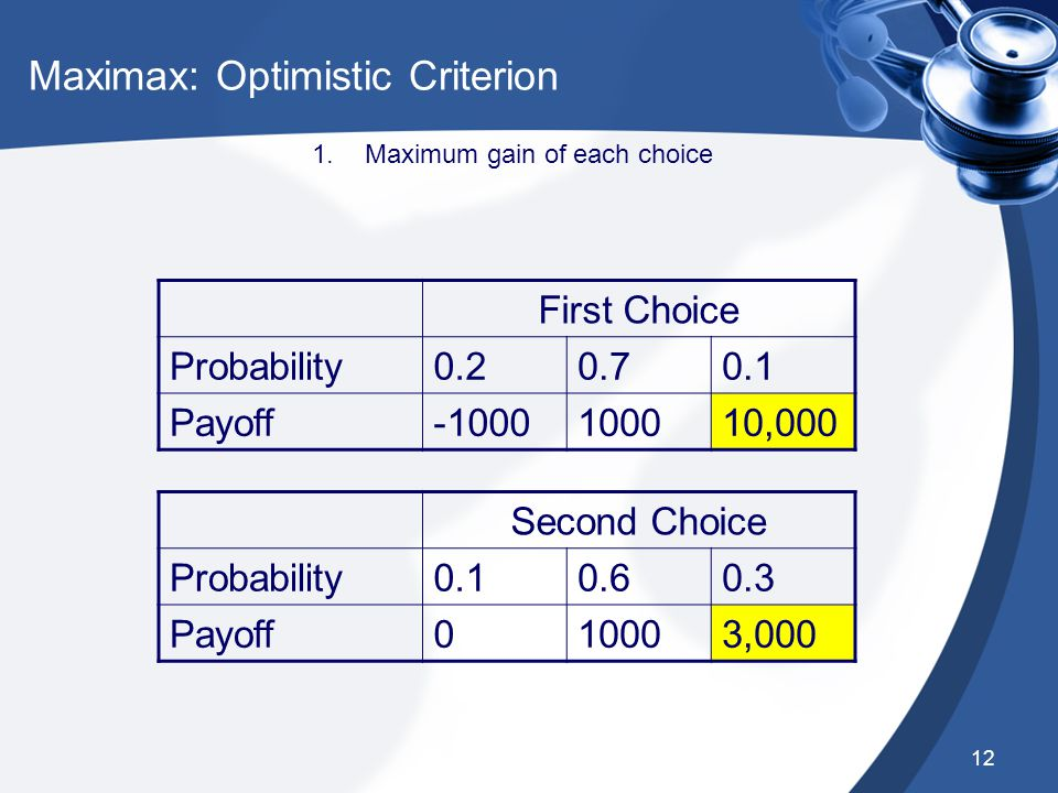 12 Maximax: Optimistic Criterion First Choice Probability0.20.70.1 Payoff-1000100010,000 Second Choice Probability0.10.60.3 Payoff010003,000 1.Maximum gain of each choice